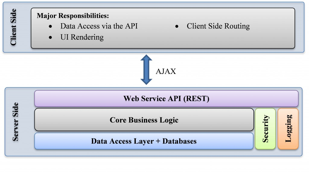 Typical Single Paged Application Architecture